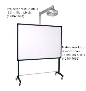 interactive whiteboard resolution VS projector resolution