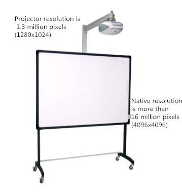 interactive whiteboard resolution VS projector resolution