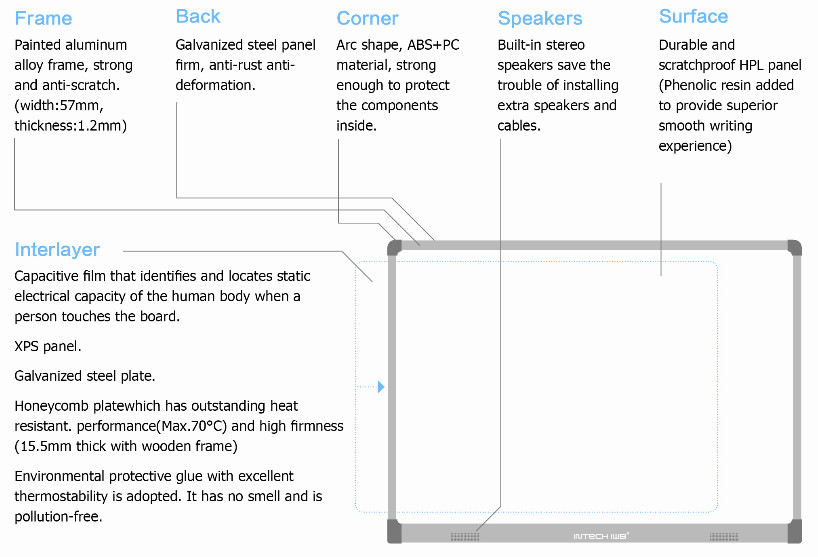structure of INTECH capacitive interactive whiteboard