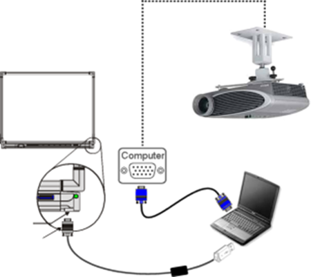 basic components of the interactive whiteboard - Electronic Whiteboard