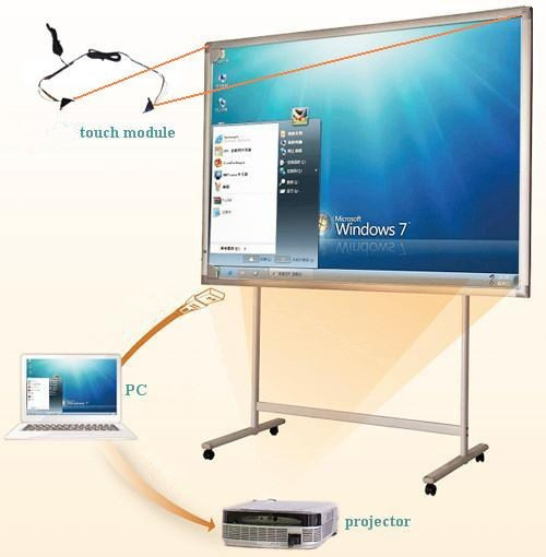 Electronic whiteboards as an integral part of effective modern teaching methods