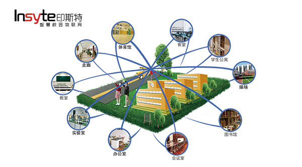 Insyte Smart Campus IoT Solution applies to all kinds of areas in school