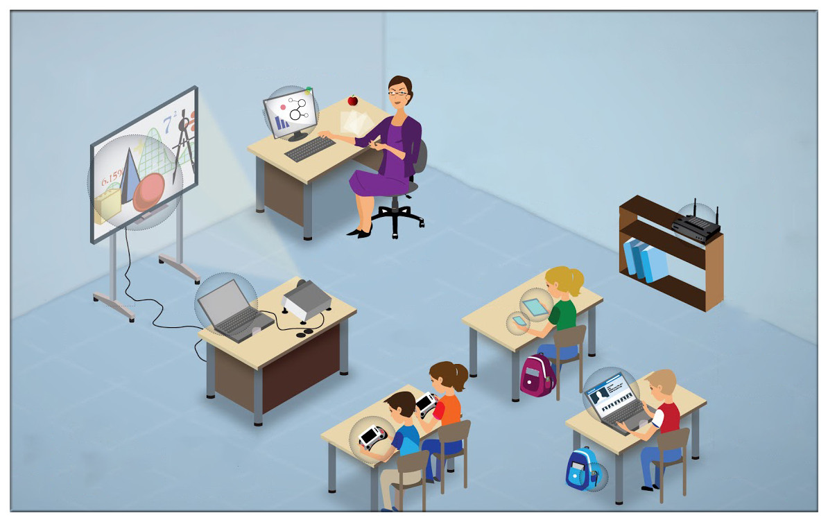 Schools are inclined to create smart classroom that consists of interactive whiteboard and other smart devices.