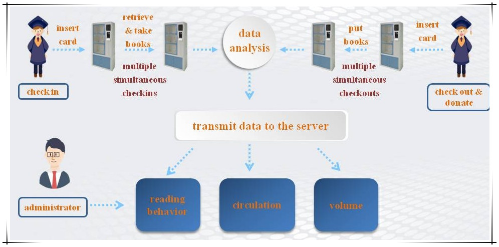 smart library corner operation diagram